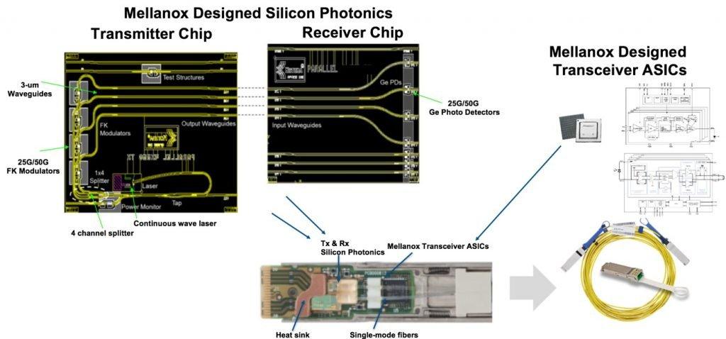 NVIDIA : interconnexions optiques à plusieurs Tbit/s grâce à Mellanox O_1d6fm8shva9nft71d2vlci1tffb