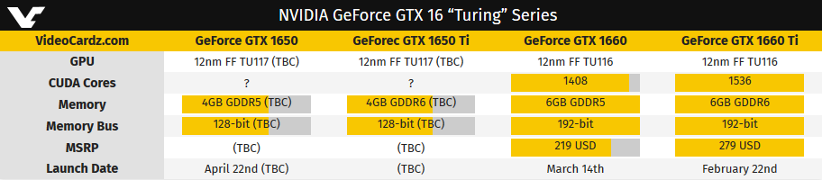 Image 2 : GeForce GTX 1650 : lancement le 22 avril ?