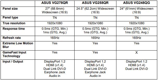 Image 2 : Asus : premiers écrans FHD 165 Hz dits Adaptive Sync, et G-Sync Compatible