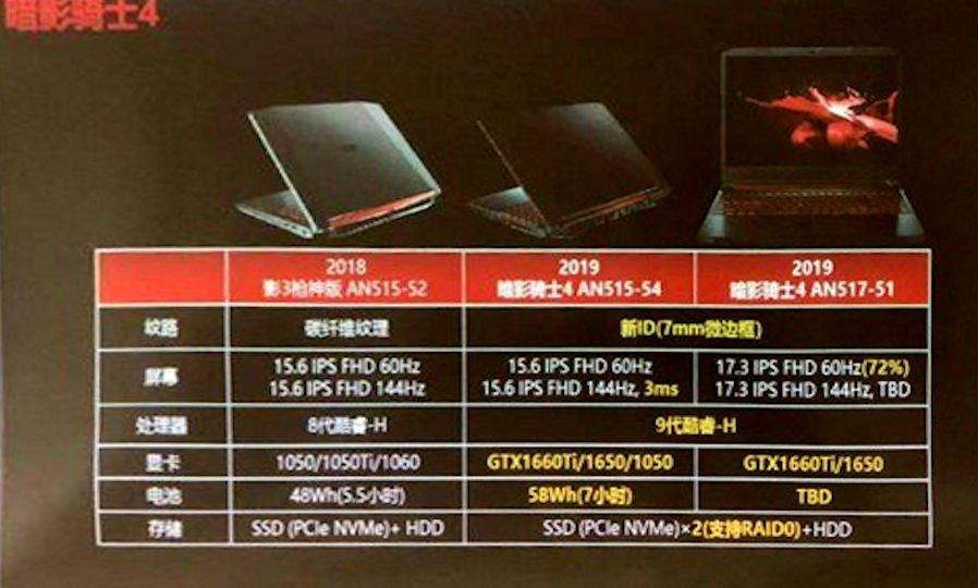 Image 1 : Acer : des ordinateurs portables avec GTX 1650 et Intel Coffe Lake-H