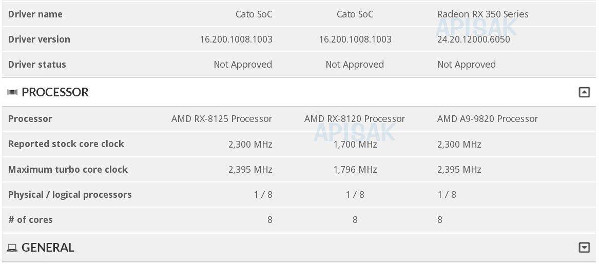 Image 1 : AMD : de mystérieux processeurs Cato sans SMT