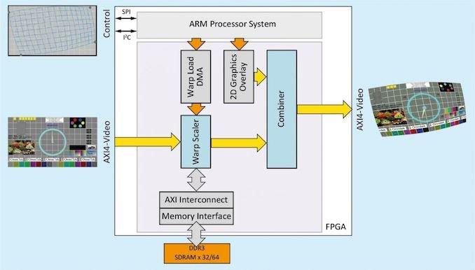 Image 2 : Intel rachète Omnitek, une entreprise spécialisée dans les blocs d'IP et l'inférence IA