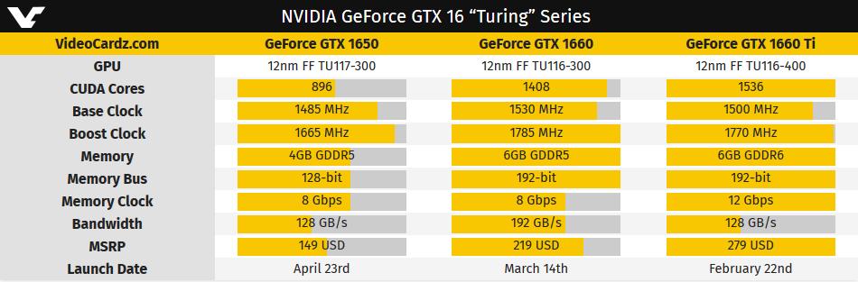 Image 2 : GTX 1650 : 896 cœurs CUDA, sortie le 23 avril