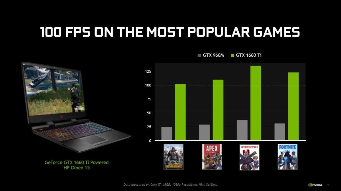 Image 1 : NVIDIA présente ses GTX 1660 Ti et 1650 pour PC portables gaming