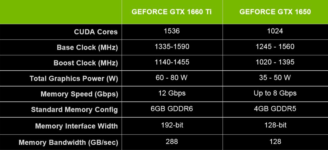 Image 8 : NVIDIA présente ses GTX 1660 Ti et 1650 pour PC portables gaming