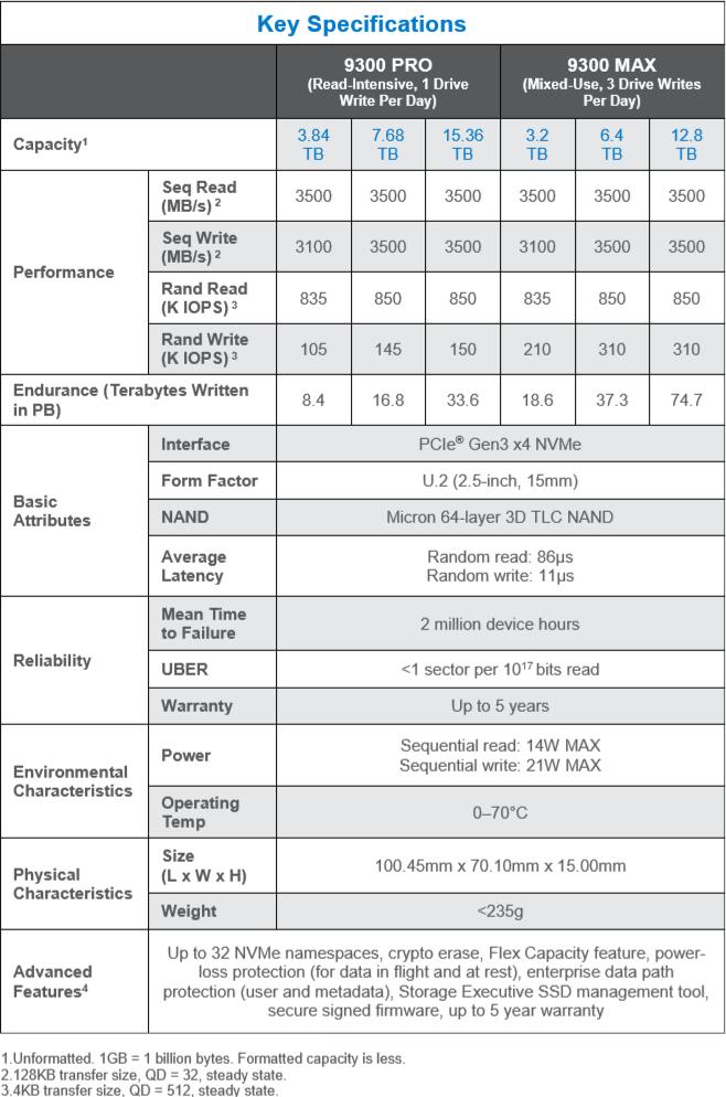 Image 3 : SSD Micron 9300 : jusqu'à 15 To à hautes performances pour les serveurs !