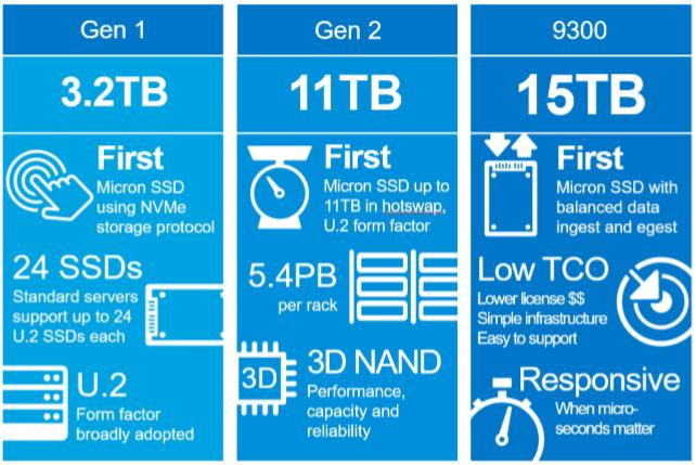 Image 2 : SSD Micron 9300 : jusqu'à 15 To à hautes performances pour les serveurs !