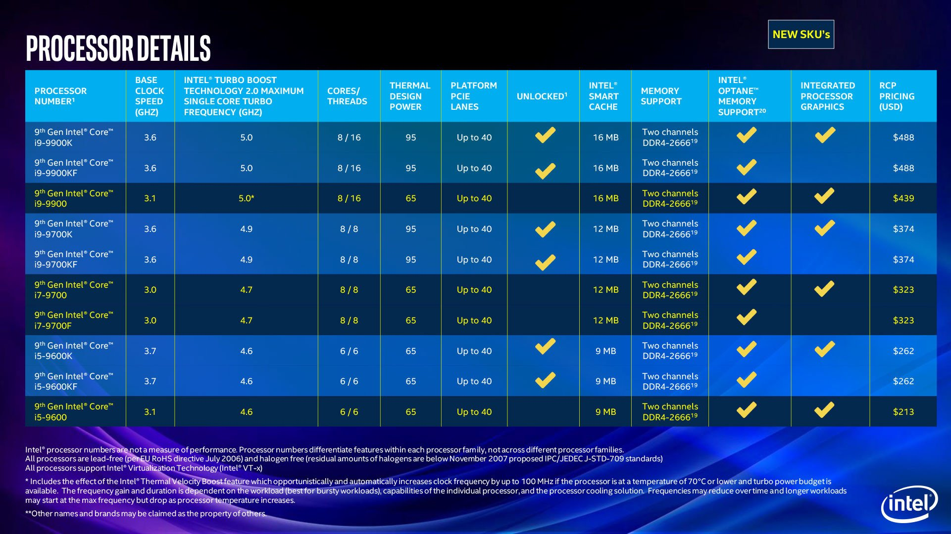 Image 1 : Intel étend sa gamme de processeurs desktop et mobiles