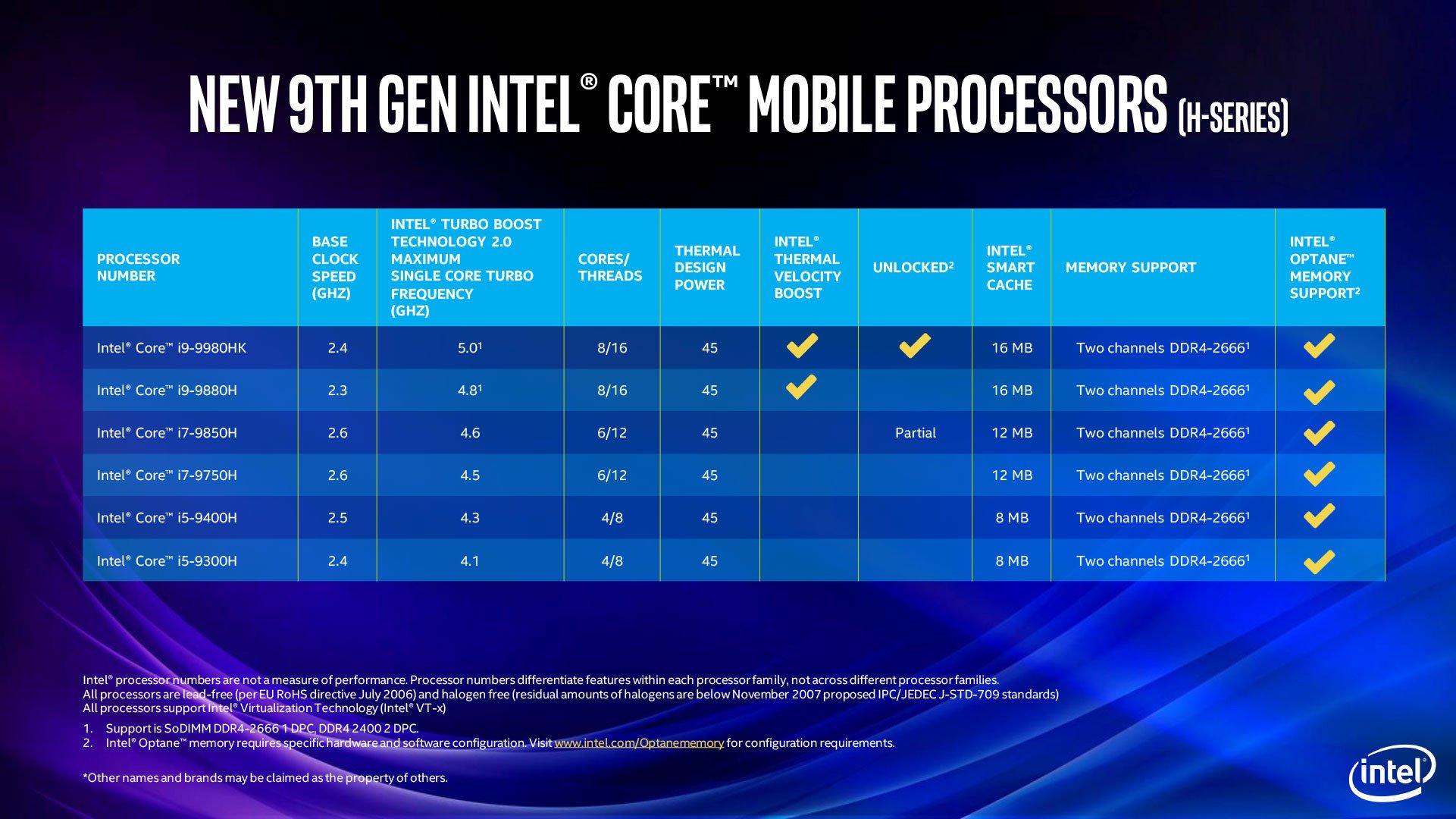 Image 5 : Intel étend sa gamme de processeurs desktop et mobiles
