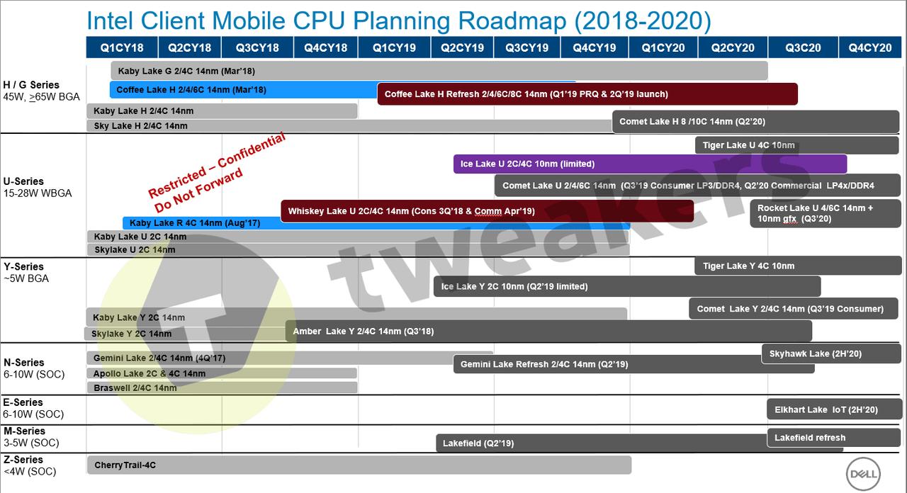 Image 1 : La gravure 10 nm d'Intel encore repoussée ? Oui et non