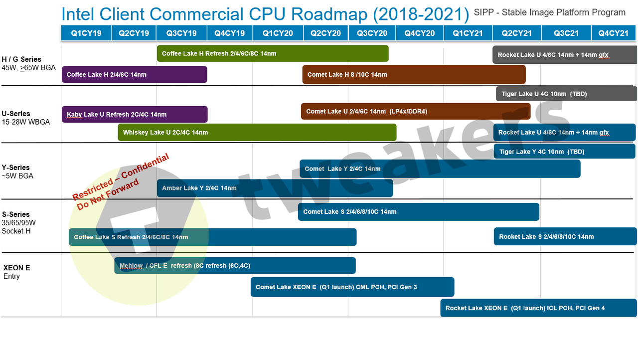 Image 2 : La gravure 10 nm d'Intel encore repoussée ? Oui et non
