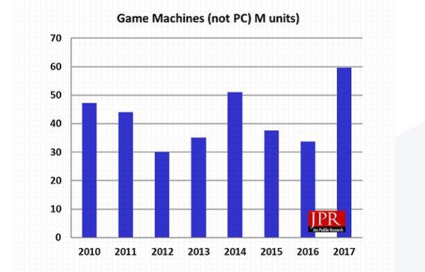 Image 2 : 20 millions de joueurs PC pourraient basculer vers les consoles sur téléviseurs