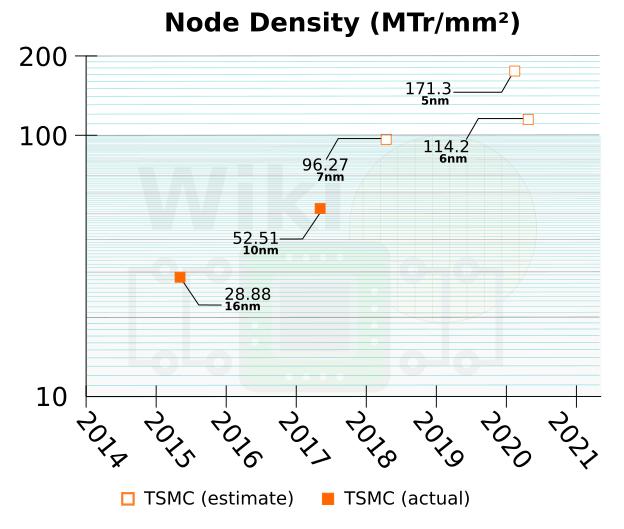 Image 2 : TSMC ajoute une étape de gravure, en 6 nm pour 2020
