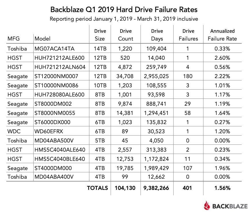 Image 1 : Statistiques disques durs Backblaze : une fiabilité globale en baisse au 1T 2019