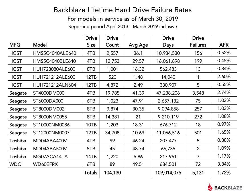 Image 2 : Statistiques disques durs Backblaze : une fiabilité globale en baisse au 1T 2019