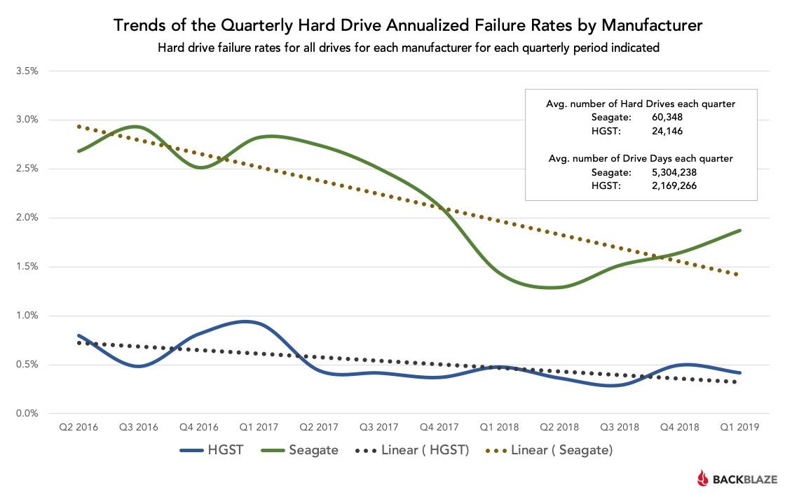 Image 4 : Statistiques disques durs Backblaze : une fiabilité globale en baisse au 1T 2019