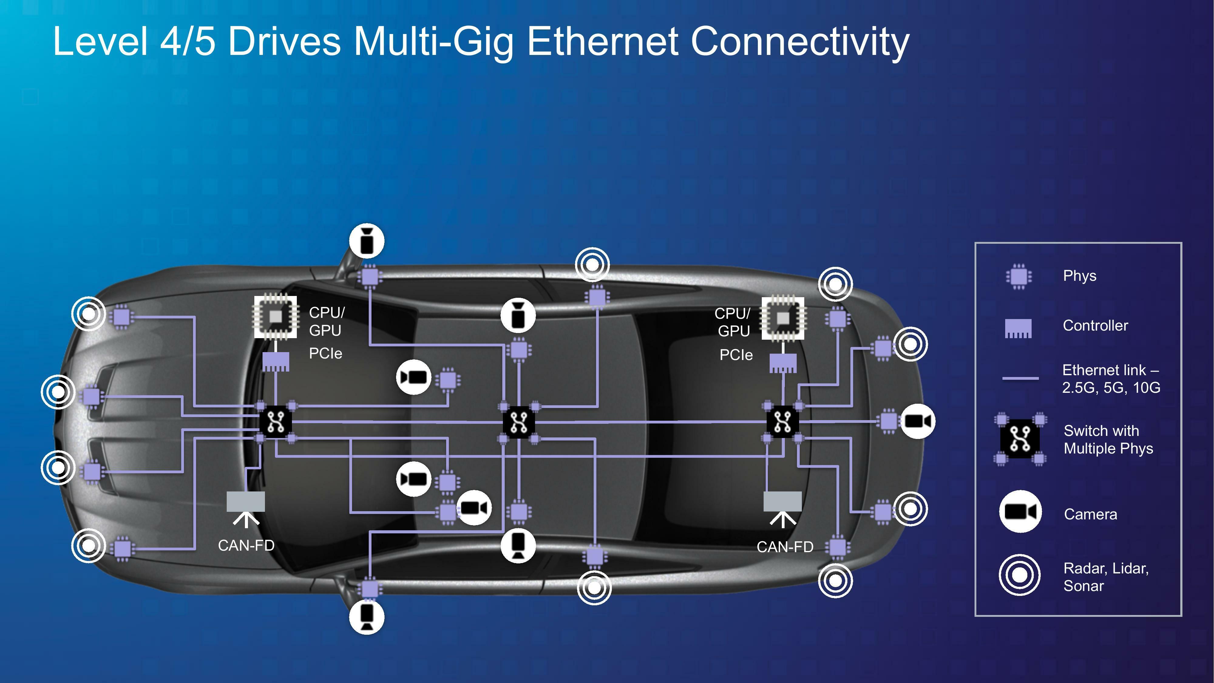 Image 2 : Marvell rachète Aquantia, le marché des véhicules autonomes en ligne de mire