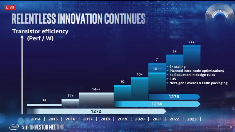 Image 1 : Intel fonce sur la gravure en 7 nm, prévue pour 2021