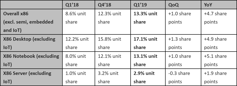 Image 1 : Parts de marché CPU : AMD en nette hausse face à Intel !