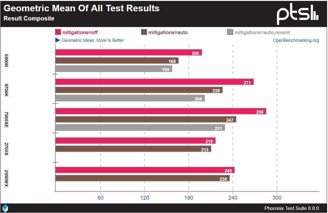 Image 1 : Correction des failles CPU : Intel perd 5 fois plus de performances qu'AMD !