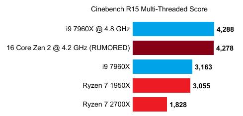 Image 1 : Ryzen 3000 : 5 GHz en Boost pour le modèle 12 coeurs ? Un score pour le 16 coeurs...