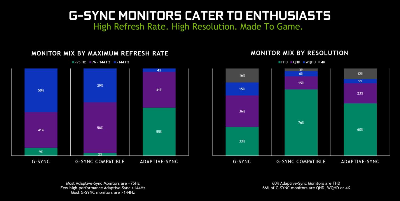 Image 2 : NVIDIA : premier bilan des tests de certification pour les écrans Adaptative-Sync