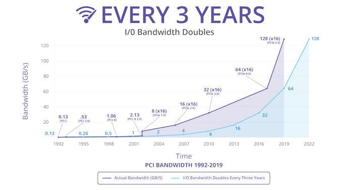Image 2 : Le PCI-SIG présente le PCIe 5.0 !