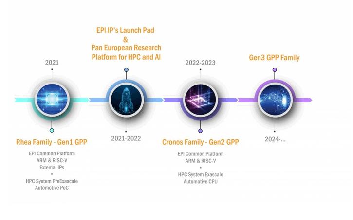 Image 1 : L'Europe veut produire son propre processeur
