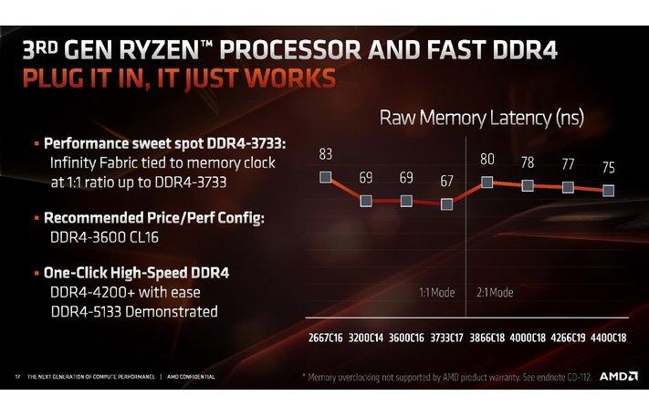 Image 1 : Les Ryzen 3000 poussent leur mémoire en DDR4-3733, voire 4200 !