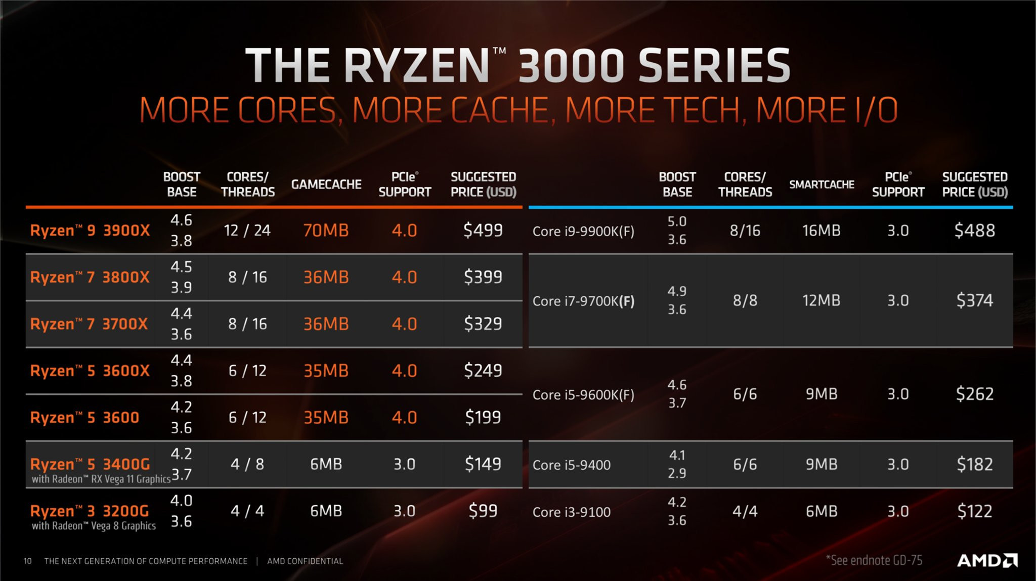 Image 2 : AMD : pâte thermique métal pour le Ryzen 5 3400G !
