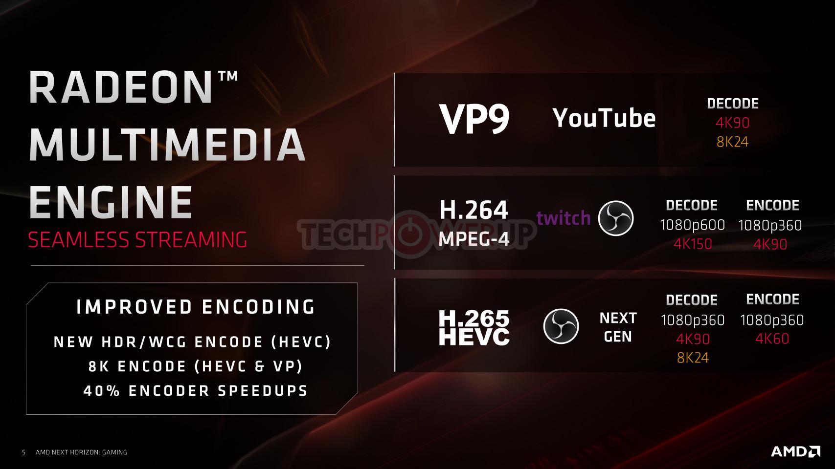 Image 1 : Des capacités d'encodage améliorées pour les GPU Navi