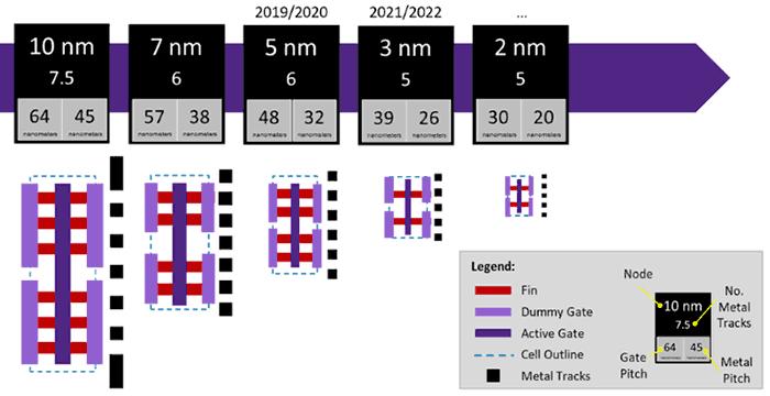 Image 1 : TSMC promet une gravure en 2 nm fonctionnelle en 2024