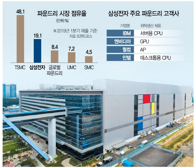 Image 1 : Intel : pénurie pire que prévue, Samsung à la rescousse pour le 14 nm !