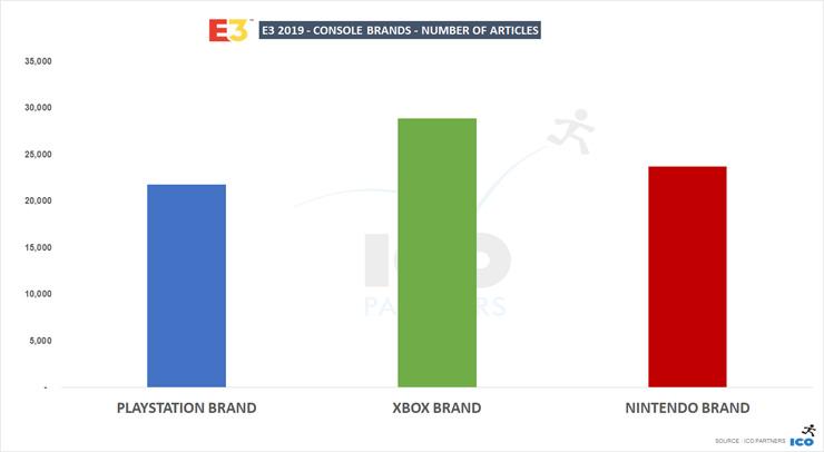 Image 2 : La PlayStation 5 serait nettement plus puissante que la Xbox Scarlett