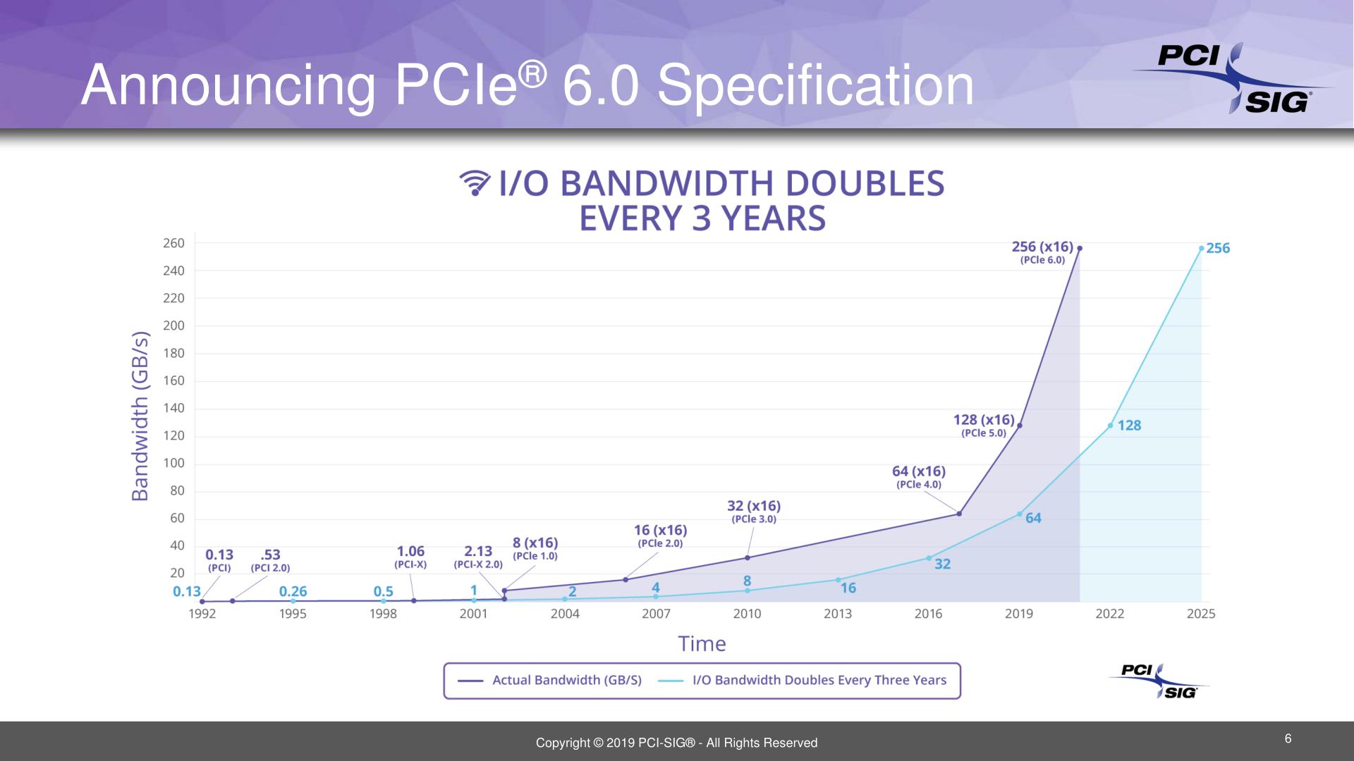 Image 1 : Le PCIe 6.0 est prévu pour 2021, et doublera encore les débits