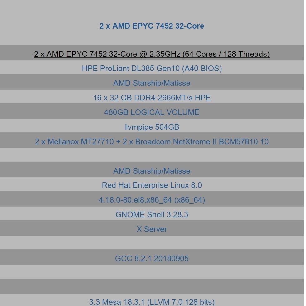 Image 3 : Un processeur EPYC Rome avec 32 cœurs et 64 threads apparait dans un benchmark