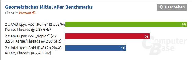 Image 1 : Un processeur EPYC Rome avec 32 cœurs et 64 threads apparait dans un benchmark