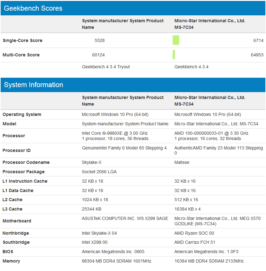 Image 3 : Benchmark d'un Ryzen 9 à 16 cœurs overclocké à 5,2 GHz !