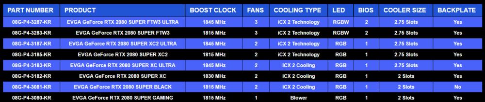 Image 6 : GeForce RTX 2060 et 2070 Super : les premiers modèles qui se démarquent