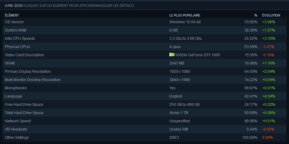 Image 3 : Statistiques Steam de juin : Intel et NVIDIA toujours autant appréciés !