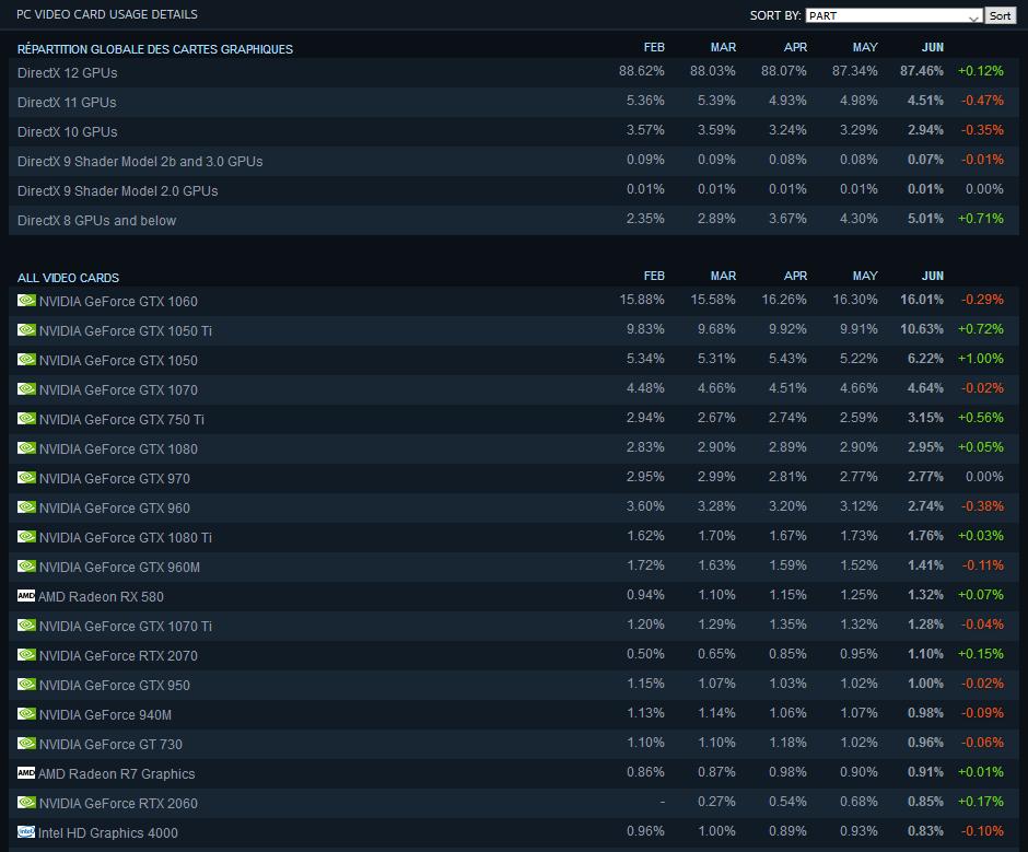 Image 2 : Statistiques Steam de juin : Intel et NVIDIA toujours autant appréciés !