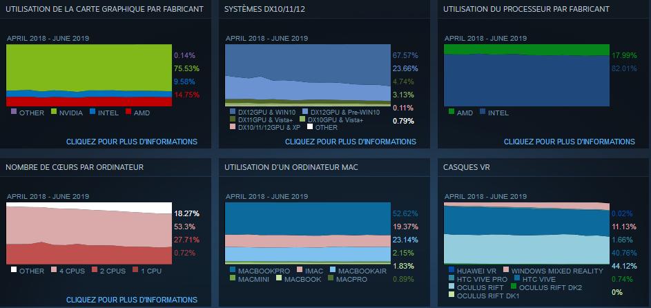 Image 1 : Statistiques Steam de juin : Intel et NVIDIA toujours autant appréciés !