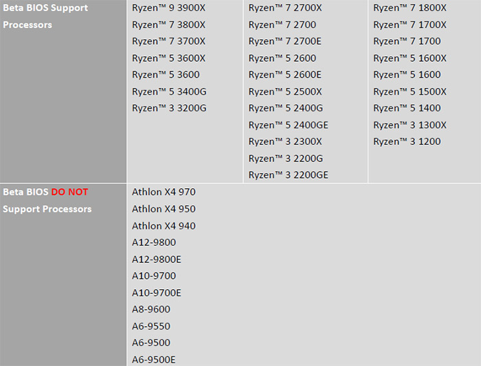 Image 2 : AMD Ryzen 3000 : flasher le BIOS peut supprimer des fonctionnalités !