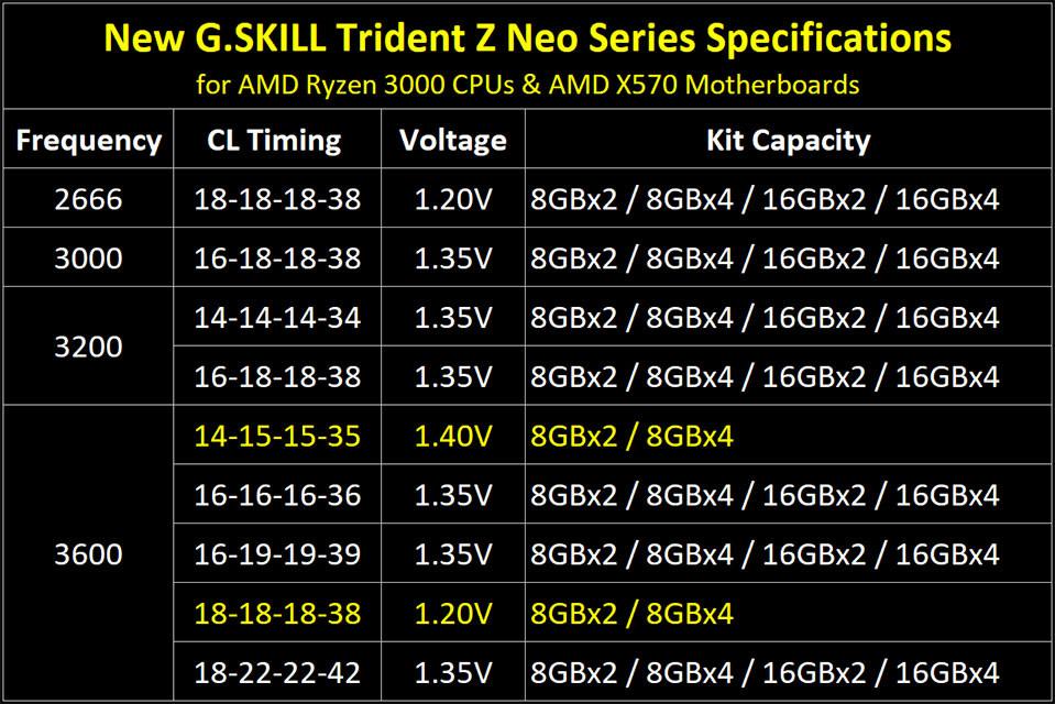 Image 1 : G.Skill sort sa mémoire DDR4 Trident Z Neo pour les processeurs Ryzen 3000