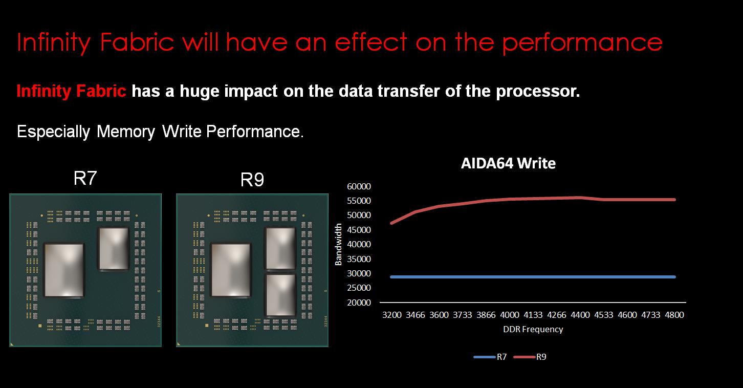 Image 2 : Ryzen 3700X : la bande passante d'écriture DRAM est bien divisée par deux
