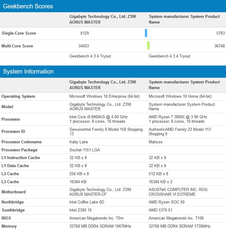 Image 1 : Le Core i9-9900KS défie le Ryzen 7 3800X sur GeekBench