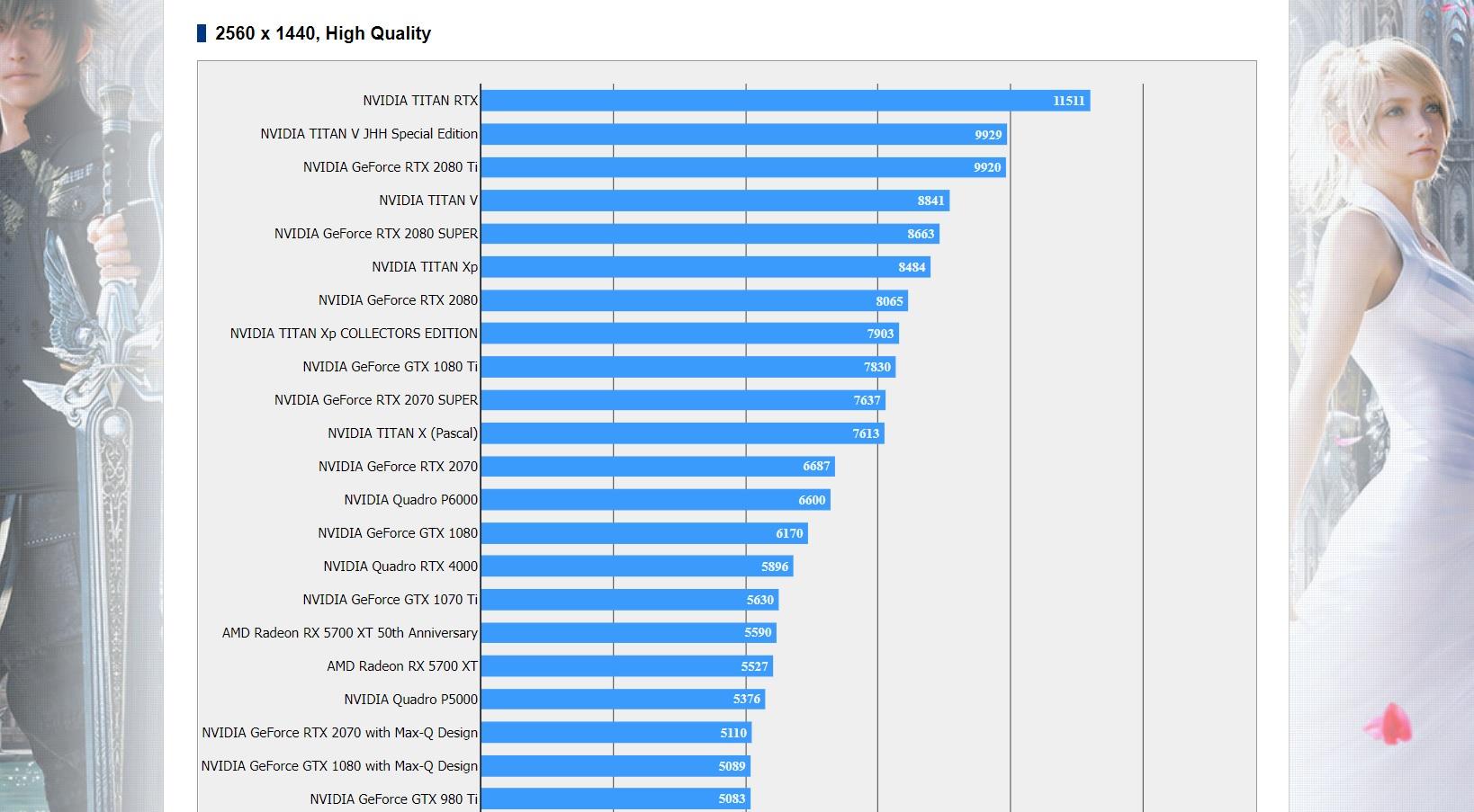 Image 1 : La GeForce RTX 2080 Super talonne la Titan V dans le bench FF XV !
