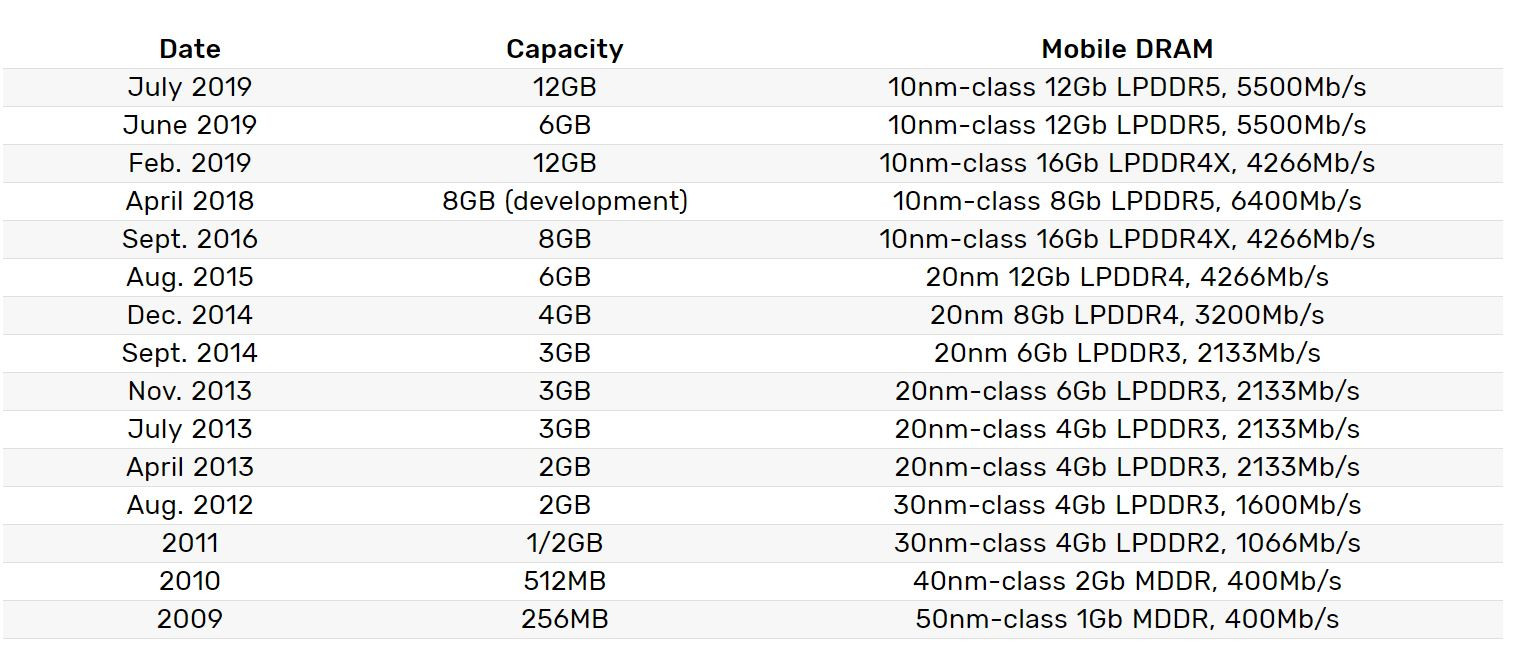 Image 2 : Samsung produit en masse des dies de 12 Gb de DRAM mobile LPDDR5 à 5500 Mbps