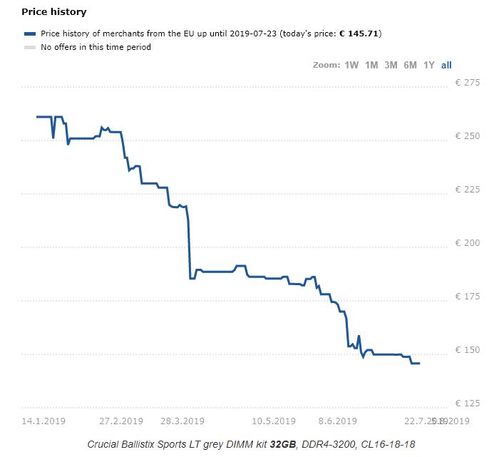 Image 2 : Le prix de la DDR4 en baisse de 40 % d'ici la fin d'année ?