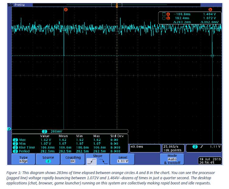 Image 2 : AMD optimise les tensions et fréquences des Ryzen 3000